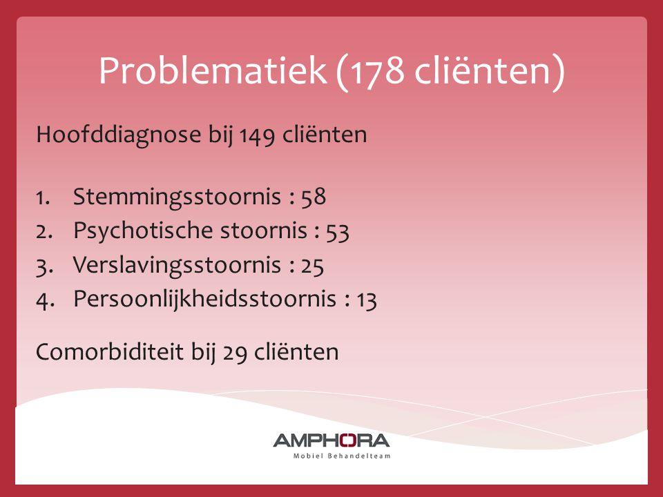 Problematiek (178 cliënten) Hoofddiagnose bij 149 cliënten 1.Stemmingsstoornis : 58 2.Psychotische stoornis : 53 3.Verslavingsstoornis : 25 4.Persoonl