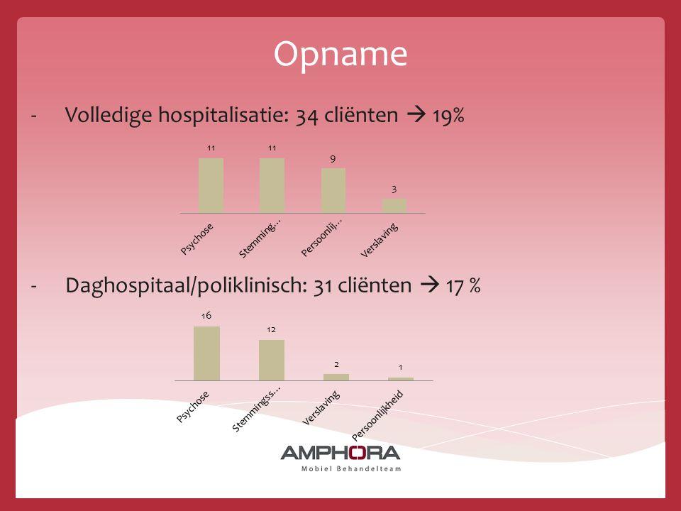 Opname -Volledige hospitalisatie: 34 cliënten  19% -Daghospitaal/poliklinisch: 31 cliënten  17 %