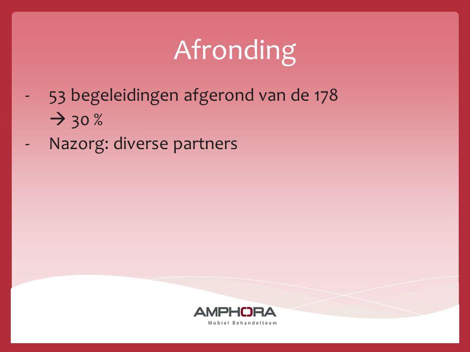 Afronding -53 begeleidingen afgerond van de 178  30 % -Nazorg: diverse partners