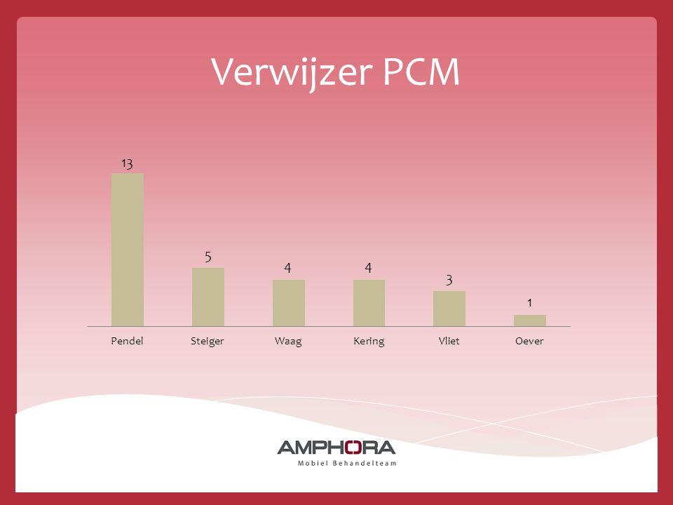 Verwijzer PCM