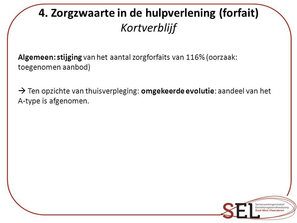 4. Zorgzwaarte in de hulpverlening (forfait) Kortverblijf Algemeen: stijging van het aantal zorgforfaits van 116% (oorzaak: toegenomen aanbod)  Ten o