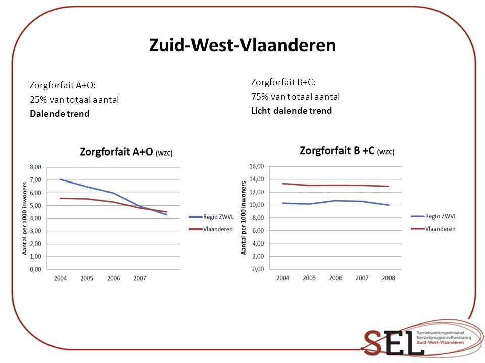 Zuid-West-Vlaanderen Zorgforfait A+O: 25% van totaal aantal Dalende trend Zorgforfait B+C: 75% van totaal aantal Licht dalende trend