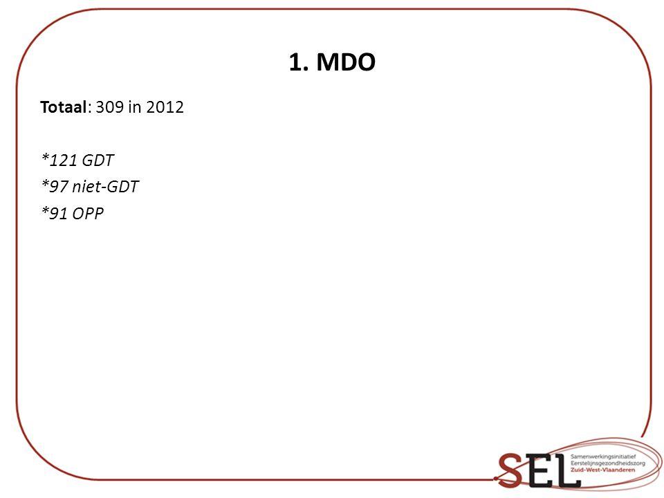 1. MDO Totaal: 309 in 2012 *121 GDT *97 niet-GDT *91 OPP