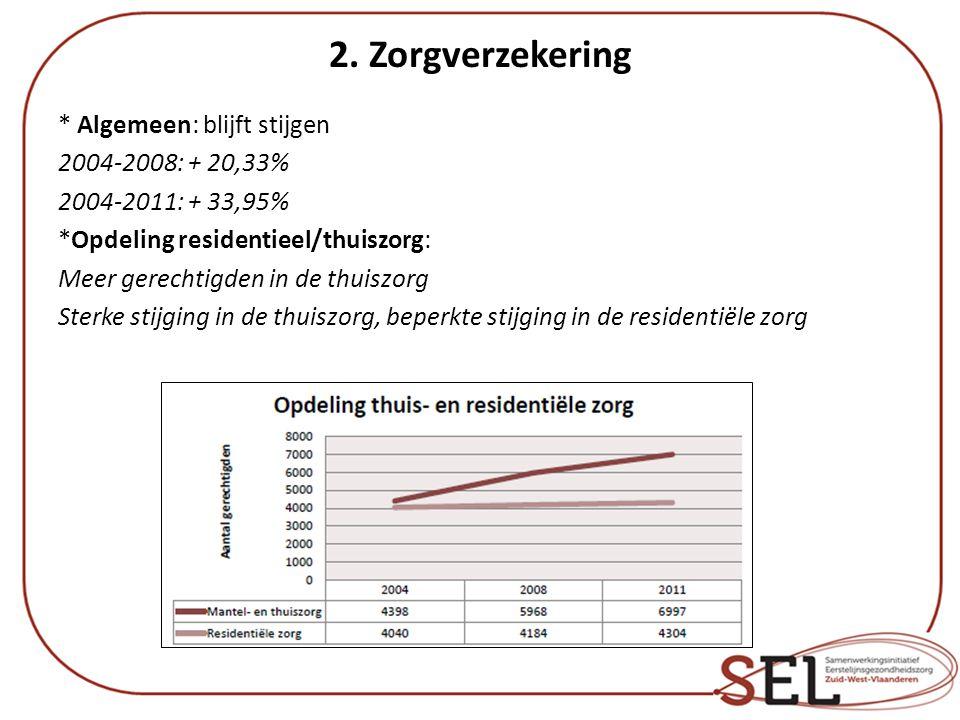 2. Zorgverzekering * Algemeen: blijft stijgen 2004-2008: + 20,33% 2004-2011: + 33,95% *Opdeling residentieel/thuiszorg: Meer gerechtigden in de thuisz