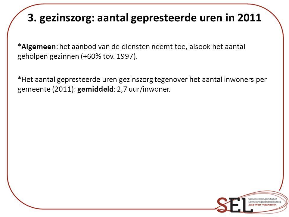 3. gezinszorg: aantal gepresteerde uren in 2011 *Algemeen: het aanbod van de diensten neemt toe, alsook het aantal geholpen gezinnen (+60% tov. 1997).