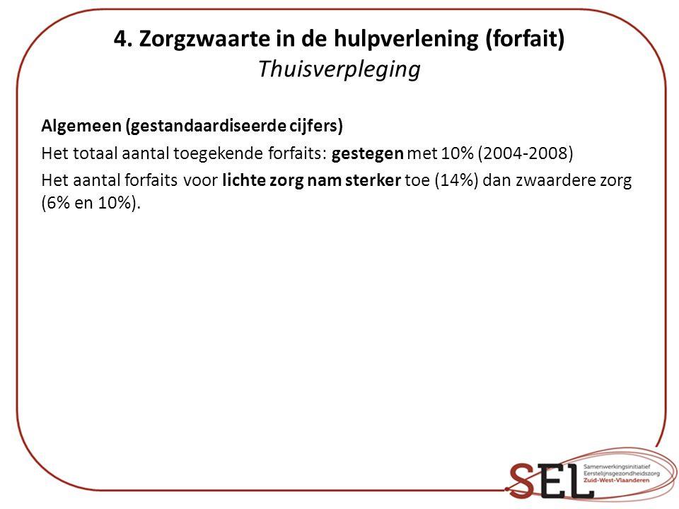 4. Zorgzwaarte in de hulpverlening (forfait) Thuisverpleging Algemeen (gestandaardiseerde cijfers) Het totaal aantal toegekende forfaits: gestegen met