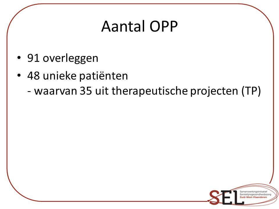 Aantal OPP 91 overleggen 48 unieke patiënten - waarvan 35 uit therapeutische projecten (TP)