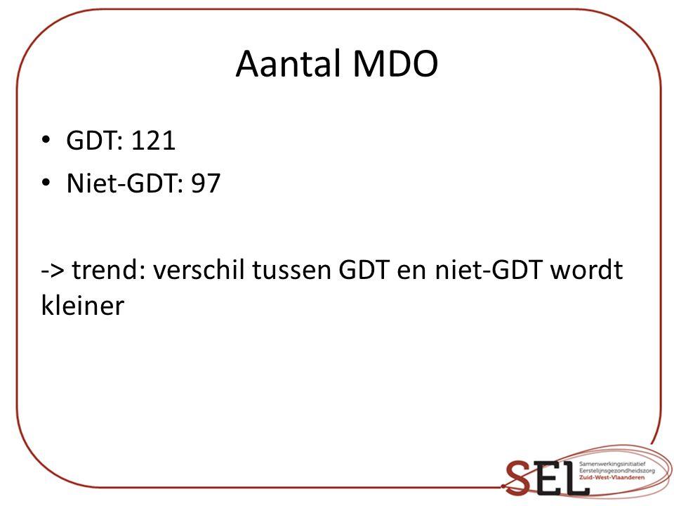 Aantal MDO GDT: 121 Niet-GDT: 97 -> trend: verschil tussen GDT en niet-GDT wordt kleiner