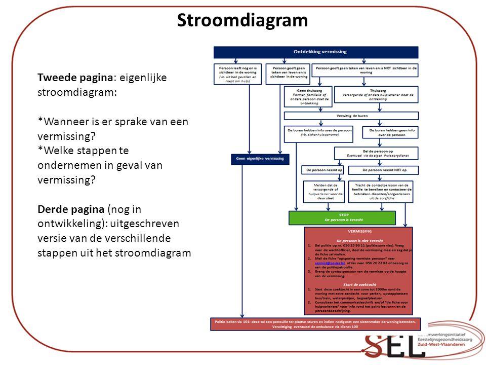 Stroomdiagram Tweede pagina: eigenlijke stroomdiagram: *Wanneer is er sprake van een vermissing? *Welke stappen te ondernemen in geval van vermissing?