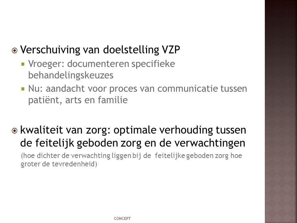  Verschuiving van doelstelling VZP  Vroeger: documenteren specifieke behandelingskeuzes  Nu: aandacht voor proces van communicatie tussen patiënt,