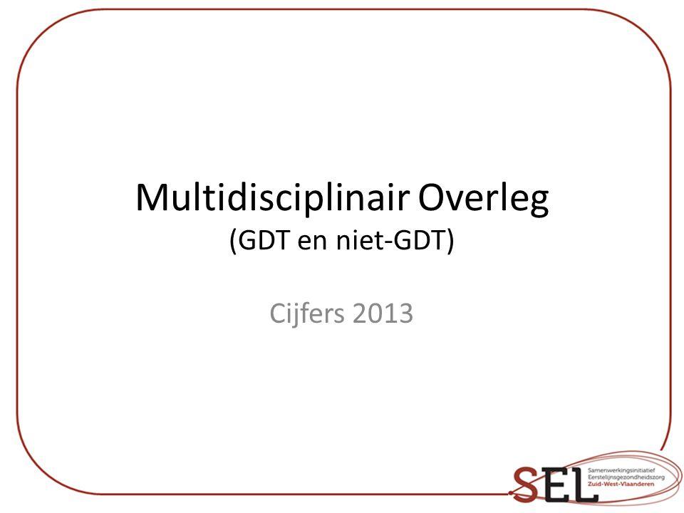 GDT en niet-GDT: aantal GDT: 151 Niet-GDT: 175 Trend: *grote stijging in aantal overleggen, zowel voor GDT als niet- GDT *eerste jaar groter aantal niet-GDT overleggen  Verklaring: afwezigheid huisarts (114x), geen twee personen met een RIZIV nr.