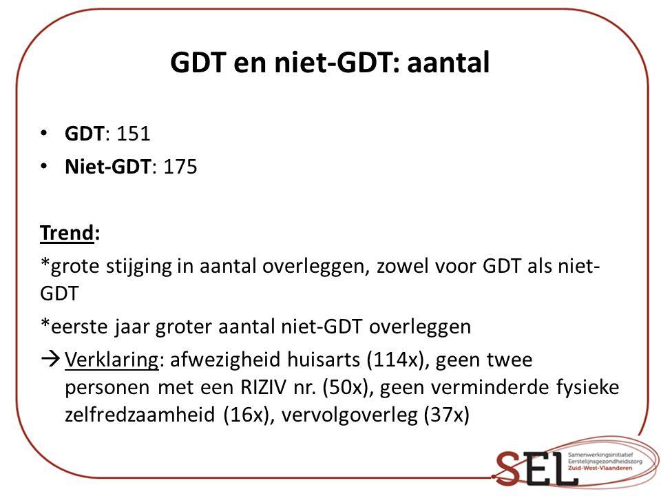 GDT en niet-GDT: aantal GDT: 151 Niet-GDT: 175 Trend: *grote stijging in aantal overleggen, zowel voor GDT als niet- GDT *eerste jaar groter aantal ni