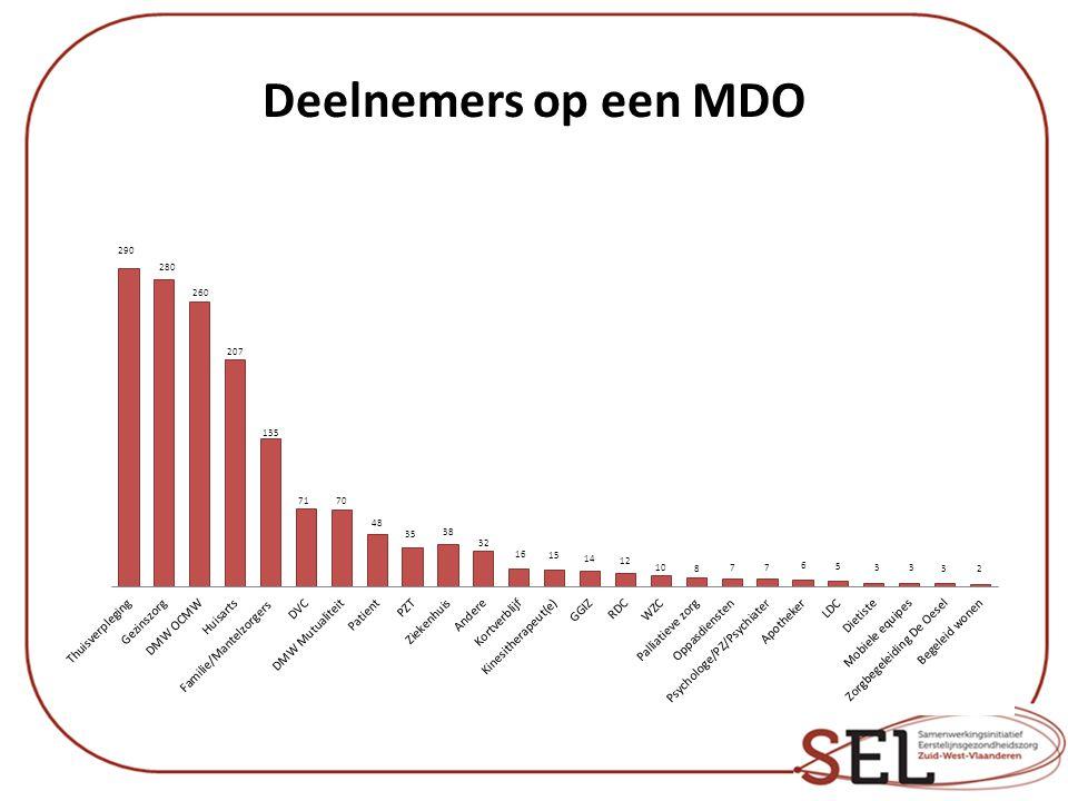 Deelnemers op een MDO