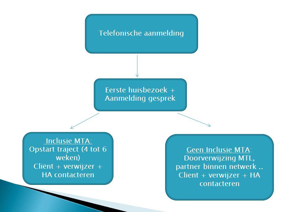 Telefonische aanmelding Eerste huisbezoek + Aanmelding gesprek Inclusie MTA: Opstart traject (4 tot 6 weken) Cliënt + verwijzer + HA contacteren Geen Inclusie MTA: Doorverwijzing MTL, partner binnen netwerk..