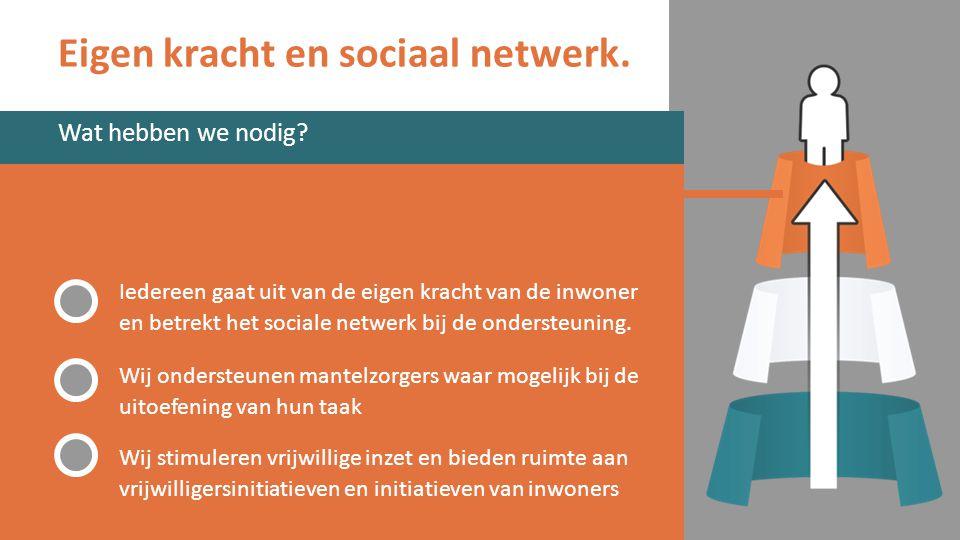 Eigen kracht en sociaal netwerk. Iedereen gaat uit van de eigen kracht van de inwoner en betrekt het sociale netwerk bij de ondersteuning. Wij onderst