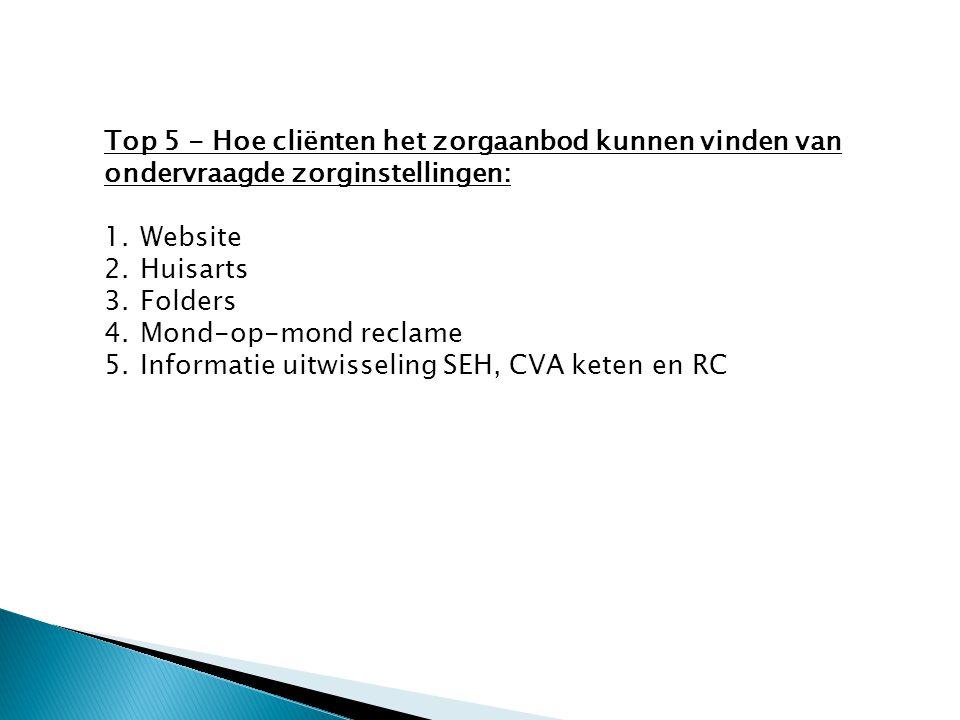 Top 5 - Hoe cliënten het zorgaanbod kunnen vinden van ondervraagde zorginstellingen: 1.Website 2.Huisarts 3.Folders 4.Mond-op-mond reclame 5.Informati