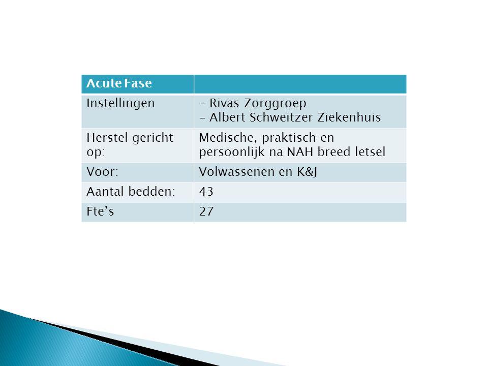 Acute Fase Instellingen- Rivas Zorggroep - Albert Schweitzer Ziekenhuis Herstel gericht op: Medische, praktisch en persoonlijk na NAH breed letsel Voo