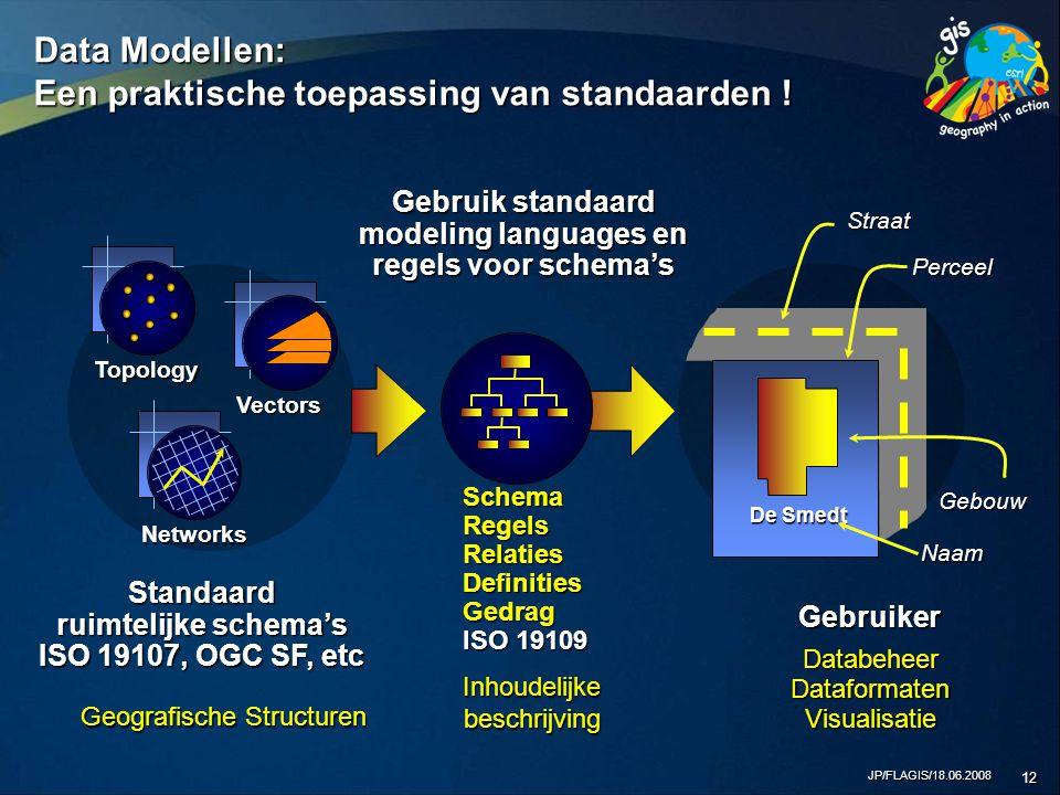 JP/FLAGIS/18.06.2008 12 Standaard ruimtelijke schema's ISO 19107, OGC SF, etc Gebruik standaard modeling languages en regels voor schema's Gebruiker Straat Perceel SchemaRegelsRelatiesDefinitiesGedrag ISO 19109 Topology Vectors Networks De Smedt Gebouw Naam Data Modellen: Een praktische toepassing van standaarden .