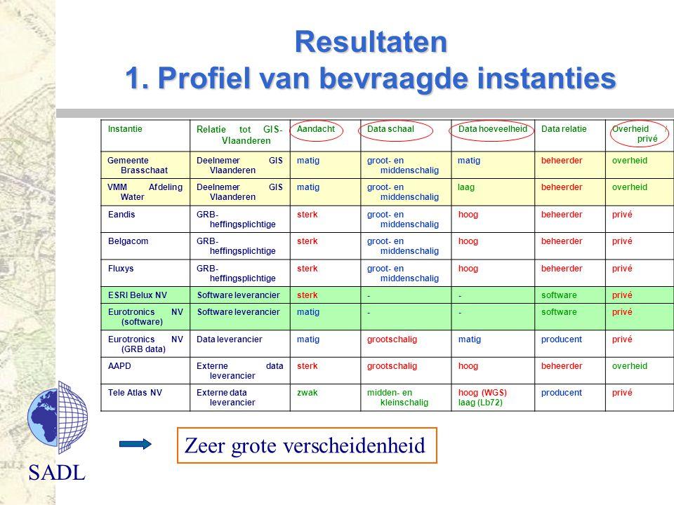 SADL Resultaten 1. Profiel van bevraagde instanties Zeer grote verscheidenheid Instantie Relatie tot GIS- Vlaanderen AandachtData schaalData hoeveelhe