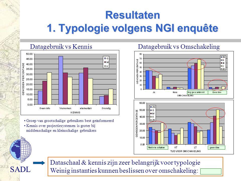 SADL Resultaten 1. Typologie volgens NGI enquête Dataschaal & kennis zijn zeer belangrijk voor typologie Weinig instanties kunnen beslissen over omsch