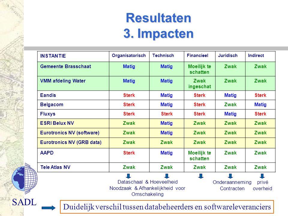 SADL Resultaten 3. Impacten INSTANTIE OrganisatorischTechnischFinancieelJuridischIndirect Gemeente BrasschaatMatig Moeilijk te schatten Zwak VMM afdel