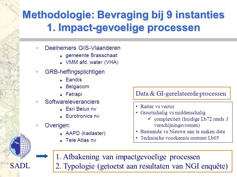 SADL Methodologie: Bevraging bij 9 instanties 1. Impact-gevoelige processen Deelnemers GIS-Vlaanderen  gemeente Brasschaat  VMM afd. water (VHA) GRB
