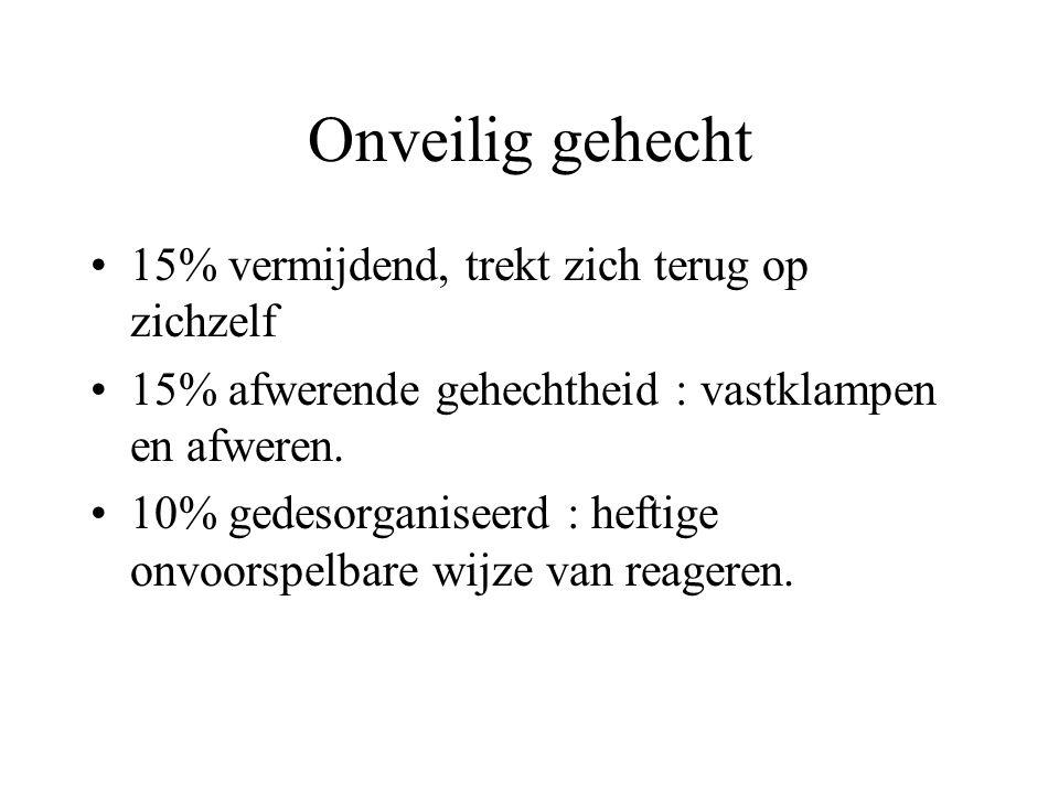 Onveilig gehecht 15% vermijdend, trekt zich terug op zichzelf 15% afwerende gehechtheid : vastklampen en afweren.