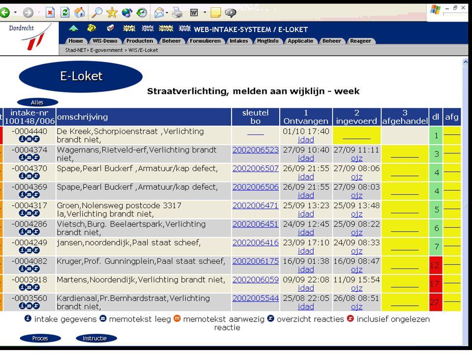 Web-Autorisatie-Systeem eenduidig autoriseren en authenticeren t.b.v.