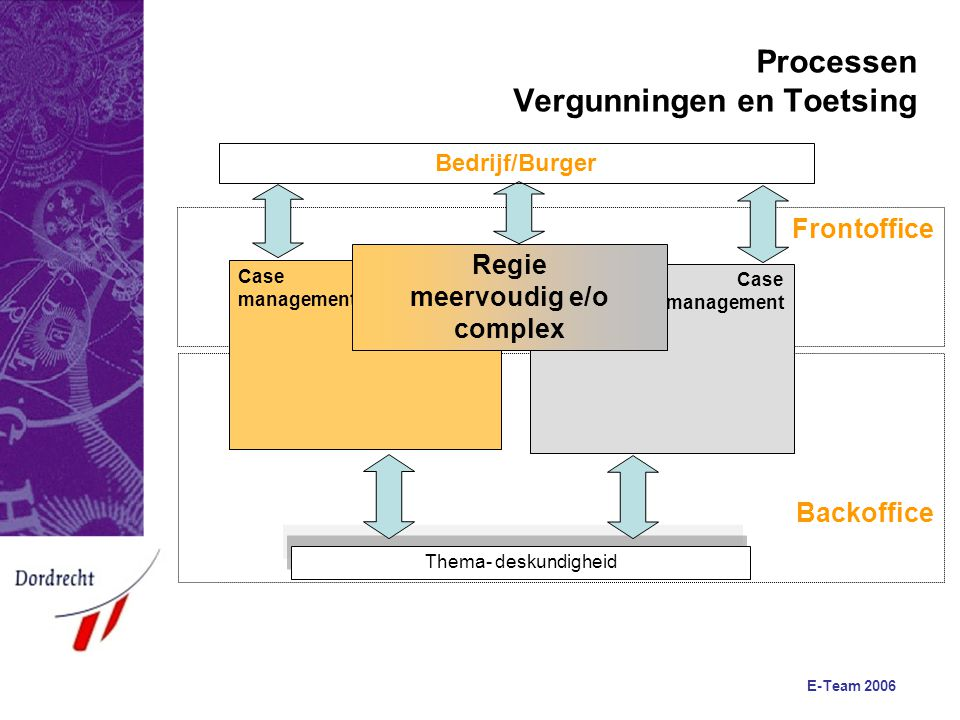 E-Team 2006 Backoffice Frontoffice Case management Processen Vergunningen en Toetsing Thema- deskundigheid Bedrijf/Burger Case management Regie meervo