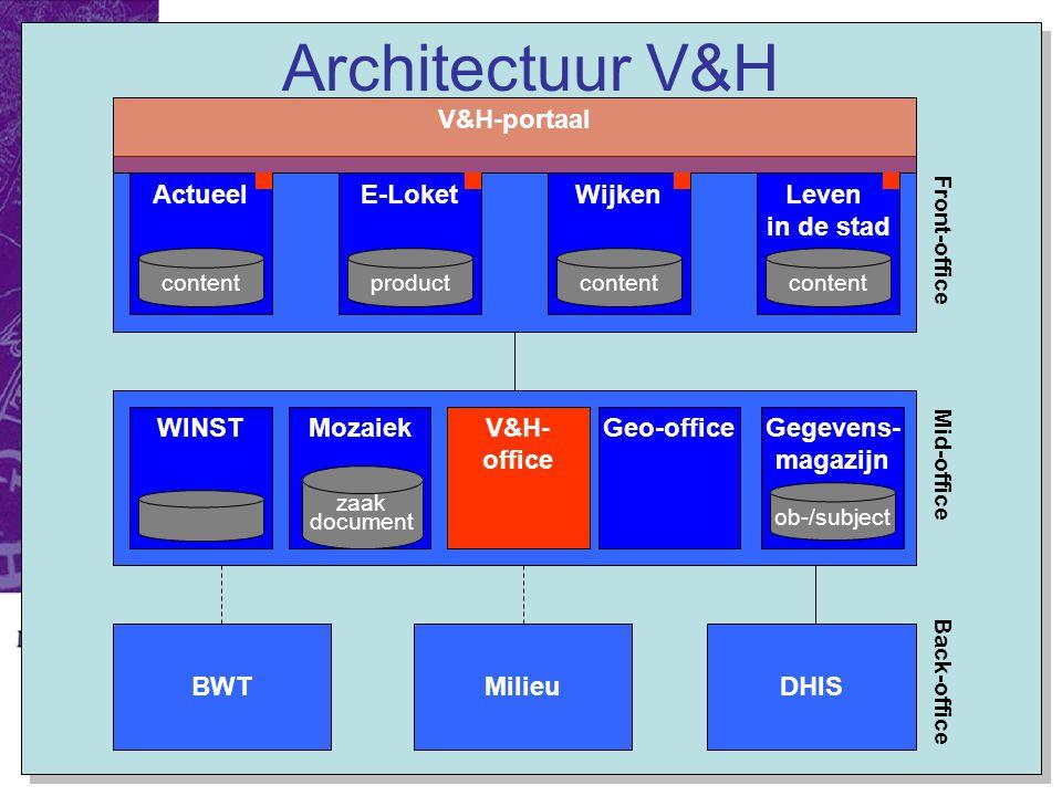 E-Team 2006 Architectuur V&H Leven in de stad ActueelE-LoketWijken WINSTMozaiekGeo-office product zaak document Gegevens- magazijn ob-/subject content