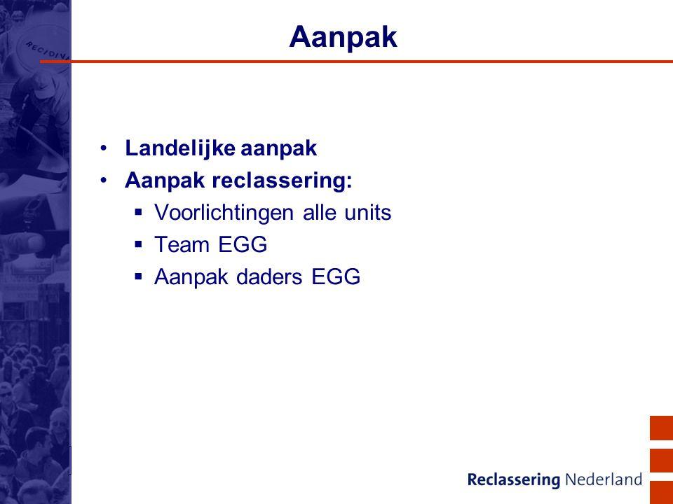 18 Aanpak Landelijke aanpak Aanpak reclassering:  Voorlichtingen alle units  Team EGG  Aanpak daders EGG