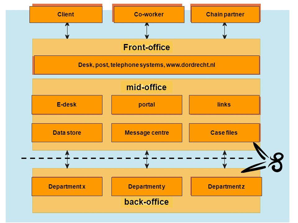 E-Team 2006 ClientCo-workerChain partner Front-office Desk, post, telephone systems, www.dordrecht.nl mid-office E-desk Data store Department x links