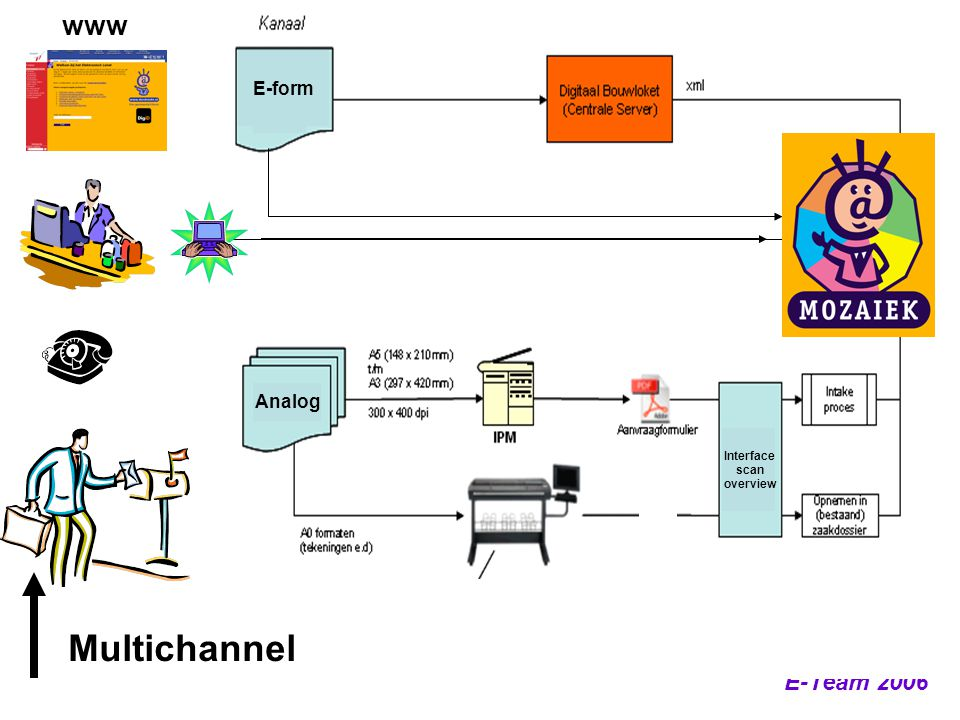 E-Team 2006 Analog E-form Interface scan overview www Multichannel