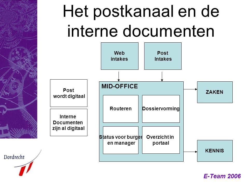 MID-OFFICE Het postkanaal en de interne documenten Post wordt digitaal Interne Documenten zijn al digitaal Routeren Status voor burger en manager Doss