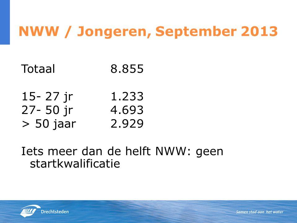 NWW / Jongeren, September 2013 Totaal8.855 15- 27 jr1.233 27- 50 jr4.693 > 50 jaar2.929 Iets meer dan de helft NWW: geen startkwalificatie