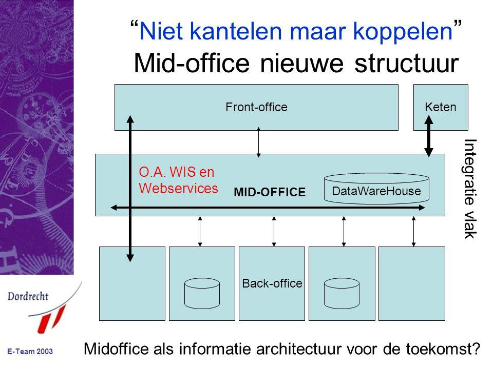 """"""" Niet kantelen maar koppelen """" Mid-office nieuwe structuur Front-office Back-office MID-OFFICE DataWareHouse O.A. WIS en Webservices Keten Midoffice"""