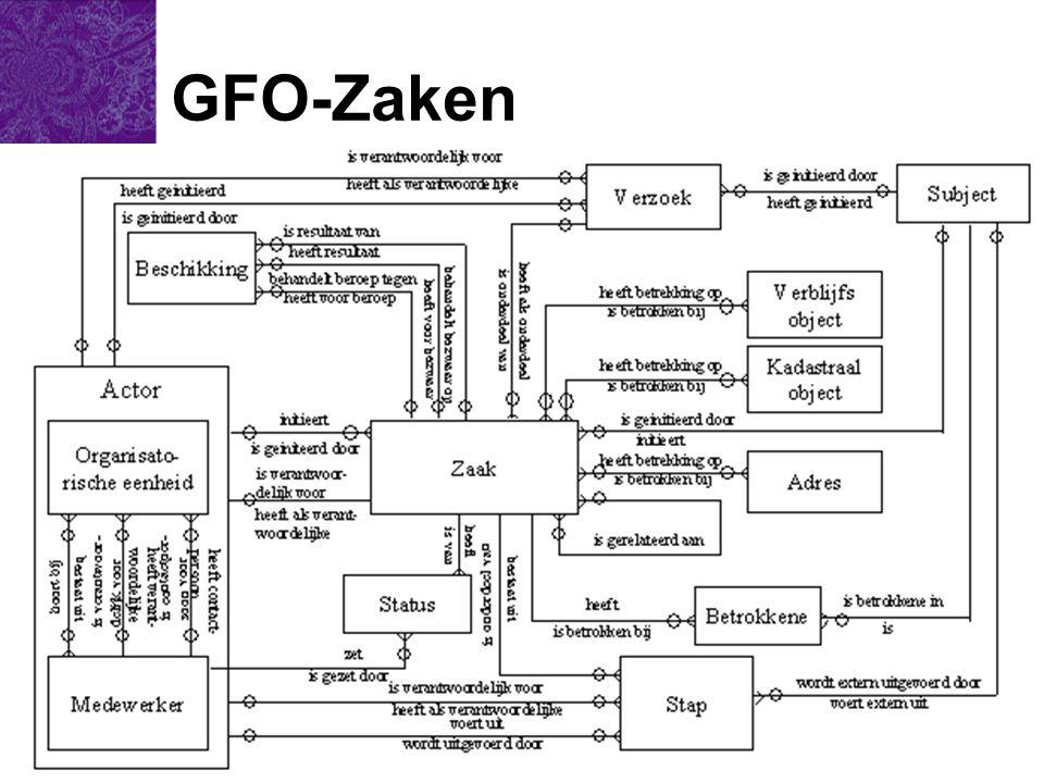 E-Team 2003 GFO-Zaken