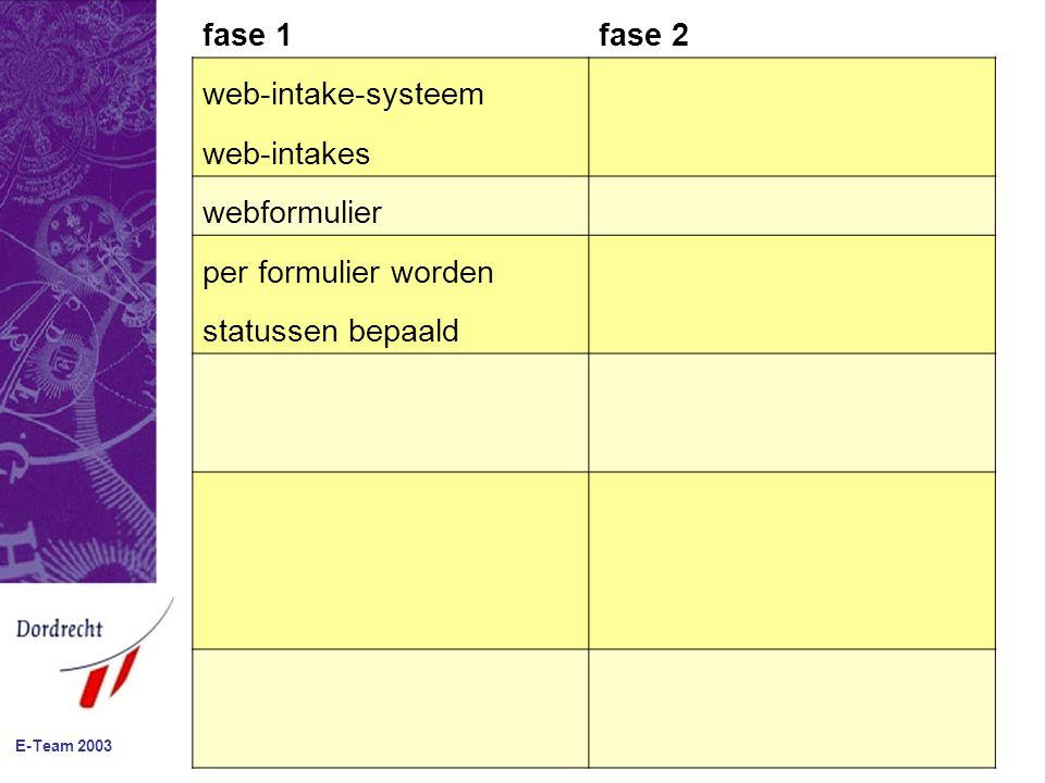 fase 1fase 2 web-intake-systeem web-intakes webformulier per formulier worden statussen bepaald