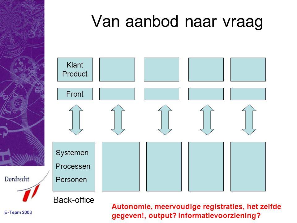 E-Team 2003 Van aanbod naar vraag Klant Product Front Back-office Systemen Processen Personen Autonomie, meervoudige registraties, het zelfde gegeven!