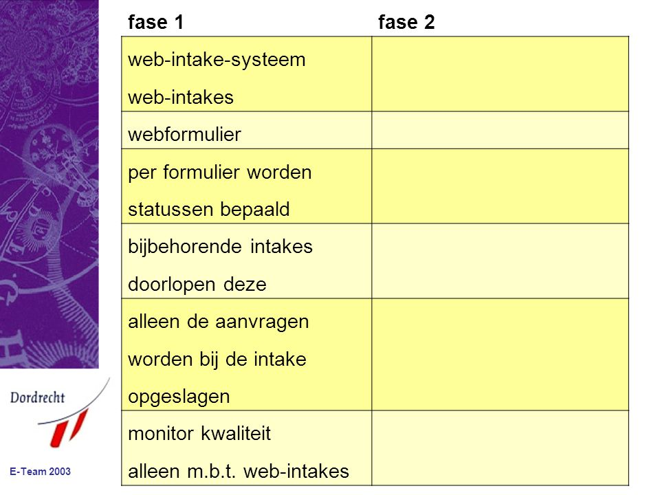 fase 1fase 2 web-intake-systeem web-intakes webformulier per formulier worden statussen bepaald bijbehorende intakes doorlopen deze alleen de aanvragen worden bij de intake opgeslagen monitor kwaliteit alleen m.b.t.