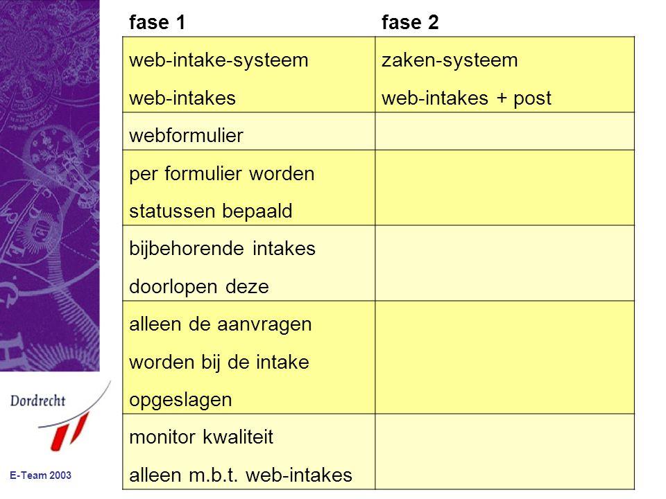 E-Team 2003 fase 1fase 2 web-intake-systeemzaken-systeem web-intakesweb-intakes + post webformulier per formulier worden statussen bepaald bijbehorende intakes doorlopen deze alleen de aanvragen worden bij de intake opgeslagen monitor kwaliteit alleen m.b.t.