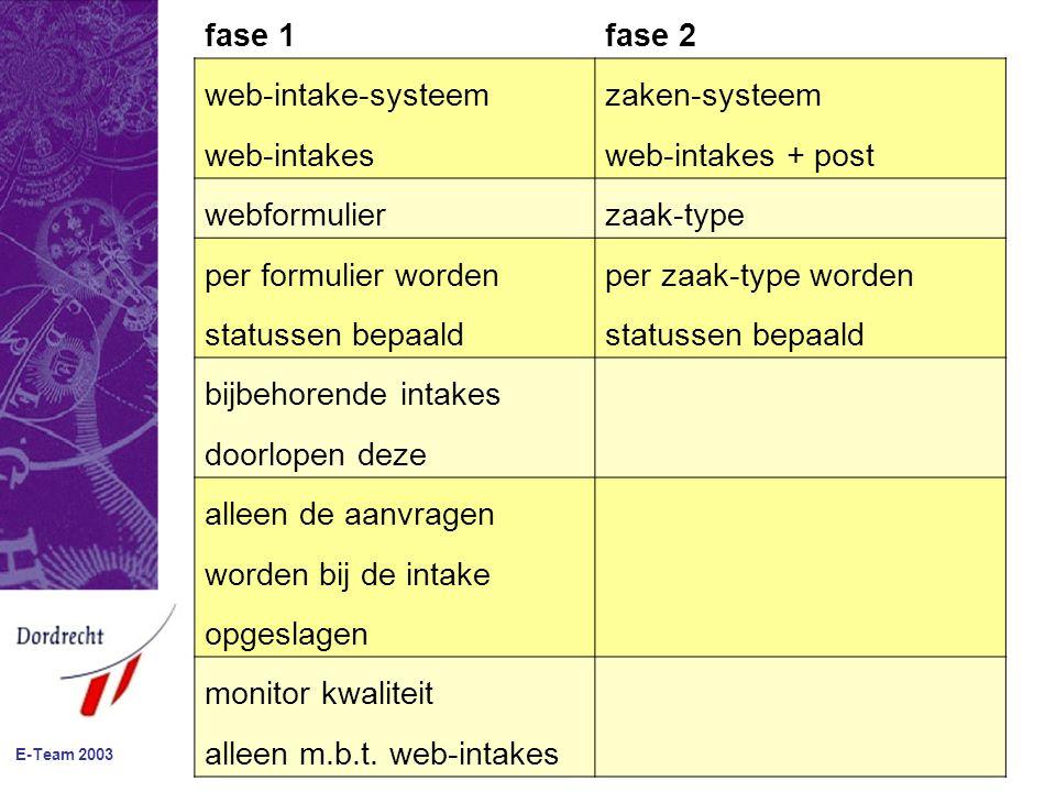 E-Team 2003 fase 1fase 2 web-intake-systeemzaken-systeem web-intakesweb-intakes + post webformulierzaak-type per formulier wordenper zaak-type worden statussen bepaald bijbehorende intakes doorlopen deze alleen de aanvragen worden bij de intake opgeslagen monitor kwaliteit alleen m.b.t.