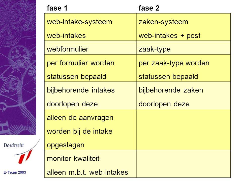E-Team 2003 fase 1fase 2 web-intake-systeemzaken-systeem web-intakesweb-intakes + post webformulierzaak-type per formulier wordenper zaak-type worden statussen bepaald bijbehorende intakesbijbehorende zaken doorlopen deze alleen de aanvragen worden bij de intake opgeslagen monitor kwaliteit alleen m.b.t.