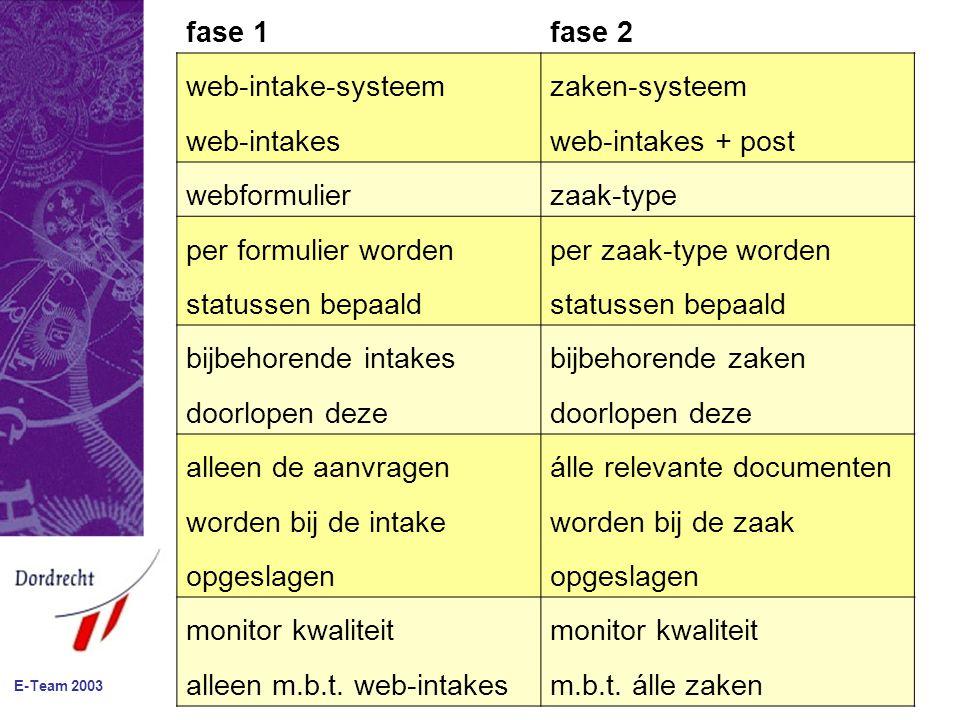 E-Team 2003 fase 1fase 2 web-intake-systeemzaken-systeem web-intakesweb-intakes + post webformulierzaak-type per formulier wordenper zaak-type worden statussen bepaald bijbehorende intakesbijbehorende zaken doorlopen deze alleen de aanvragenálle relevante documenten worden bij de intakeworden bij de zaak opgeslagen monitor kwaliteit alleen m.b.t.