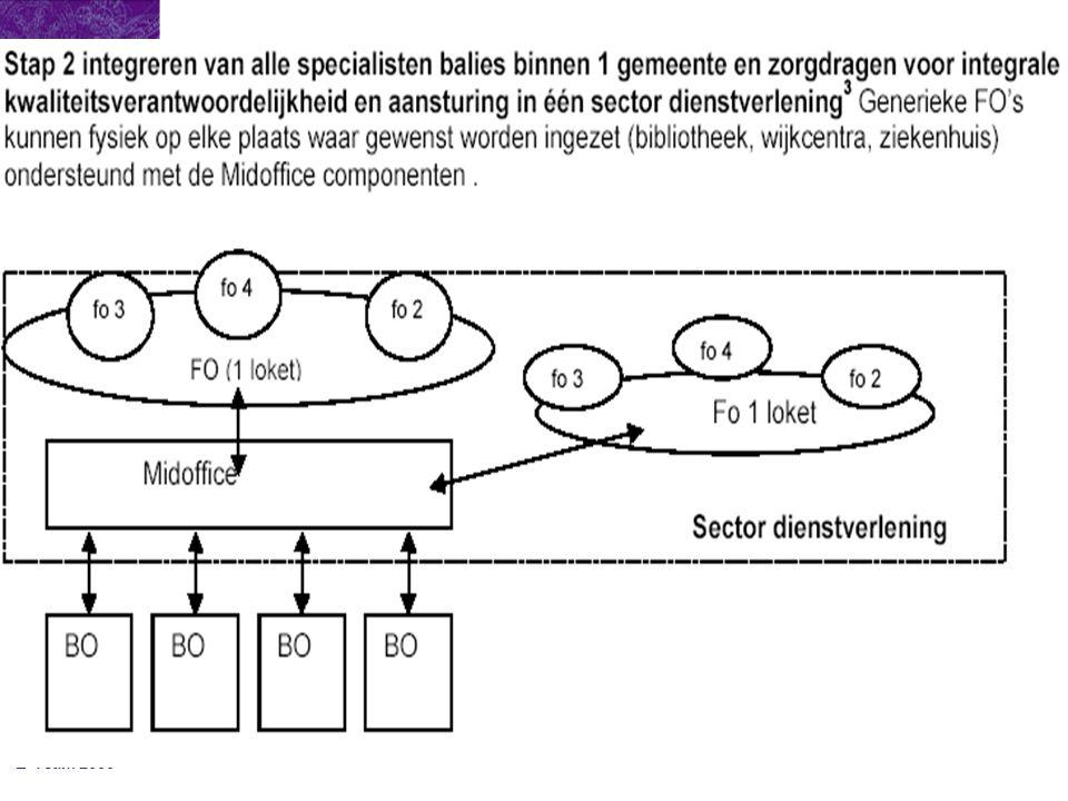 E-Team 2003 Zoekmogelijkheden Op basis van: -Subject -Object -Geometrie -Trefwoorden/kenmerken -Full-text
