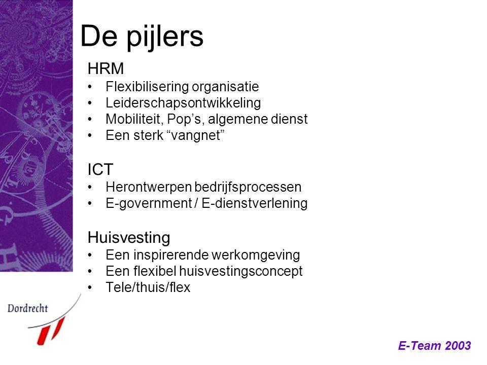 """E-Team 2003 De pijlers HRM Flexibilisering organisatie Leiderschapsontwikkeling Mobiliteit, Pop's, algemene dienst Een sterk """"vangnet"""" ICT Herontwerpe"""