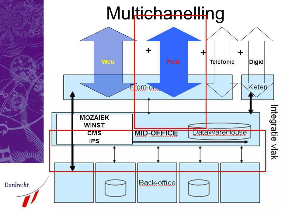 E-Team 2004 Realisatie Digitale kluis Vergunning & handhaving Flexwerken Fase 1 Het PP proces in relatie tot E-gov.