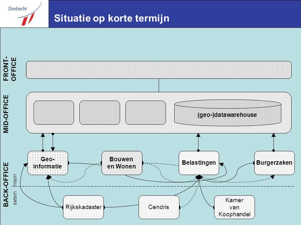 E-Team 2004 extern Intern BACK-OFFICE RijkskadasterCendris Kamer van Koophandel Geo- informatie BurgerzakenBelastingen Bouwen en Wonen (geo-)datawarehouse MID-OFFICE FRONT- OFFICE Situatie op korte termijn
