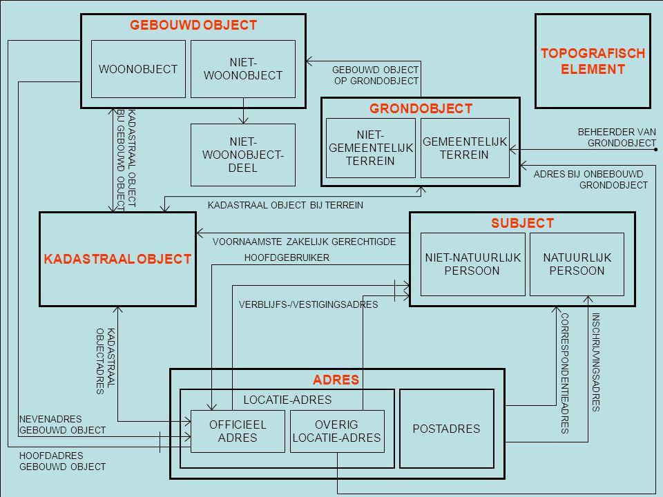 E-Team 2004 SUBJECT NIET-NATUURLIJK PERSOON NATUURLIJK PERSOON ADRES LOCATIE-ADRES POSTADRES OVERIG LOCATIE-ADRES OFFICIEEL ADRES KADASTRAAL OBJECT GEBOUWD OBJECT NIET- WOONOBJECT NIET- WOONOBJECT- DEEL VERBLIJFS-/VESTIGINGSADRES KADASTRAAL OBJECT BIJ GEBOUWD OBJECT HOOFDGEBRUIKER INSCHRIJVINGSADRESCORRESPONDENTIEADRES VOORNAAMSTE ZAKELIJK GERECHTIGDE KADASTRAAL OBJECTADRES HOOFDADRES GEBOUWD OBJECT NEVENADRES GEBOUWD OBJECT TOPOGRAFISCH ELEMENT GRONDOBJECT NIET- GEMEENTELIJK TERREIN GEMEENTELIJK TERREIN KADASTRAAL OBJECT BIJ TERREIN GEBOUWD OBJECT OP GRONDOBJECT ADRES BIJ ONBEBOUWD GRONDOBJECT BEHEERDER VAN GRONDOBJECT