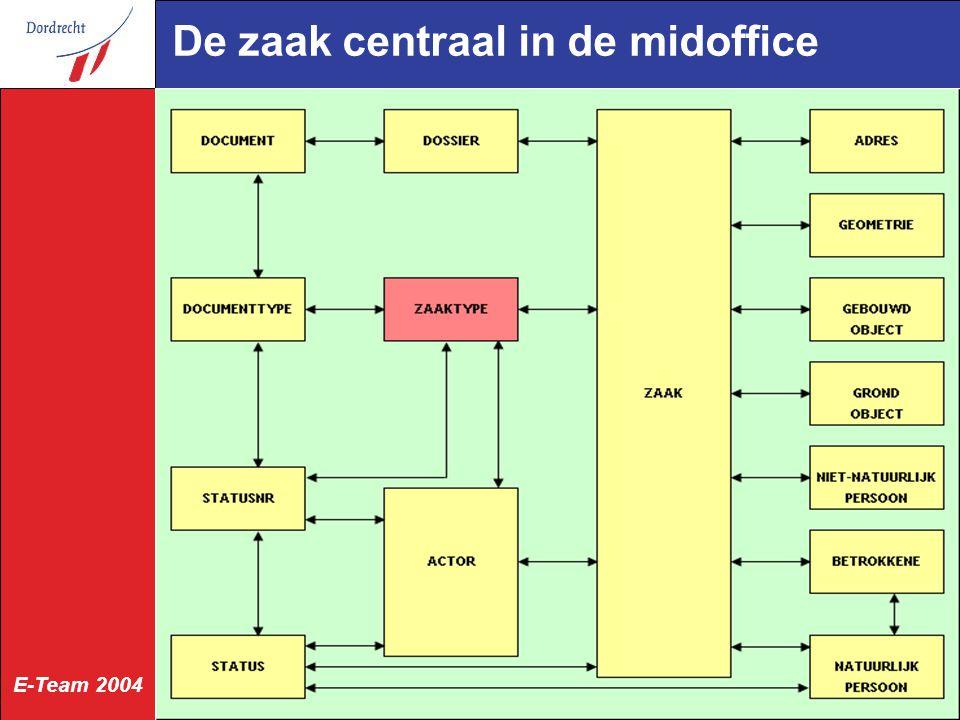 E-Team 2004 De zaak centraal in de midoffice